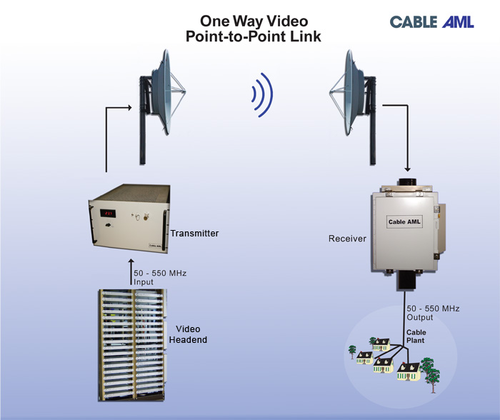 Multichannel Video Links Broadband Systems   Cable AML
