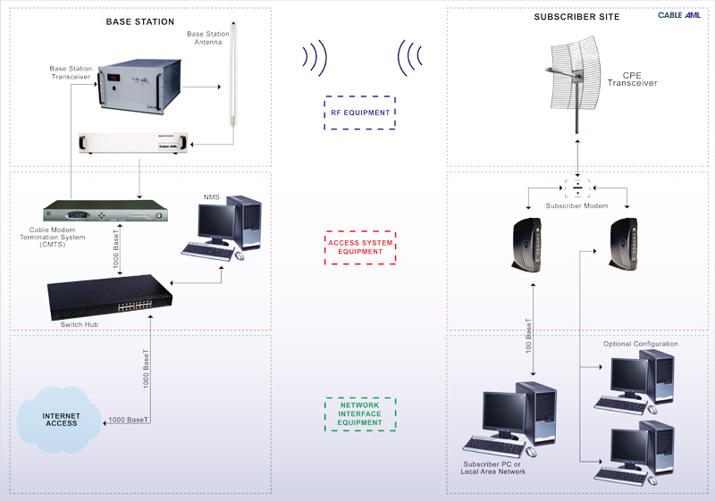 BWA-200 Broadband Wireless Access